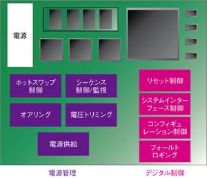 図1 PlatformManagerのブロック図
