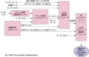 図5 電磁界シミュレーションの流れ