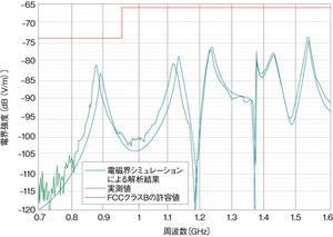 図7 電磁界シミュレーションの解析結果と実測値(提供:Remcom社)