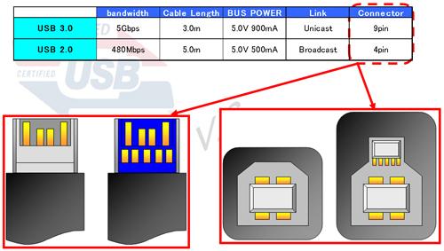 表1 USB3.0とUSB2.0の主な仕様比較