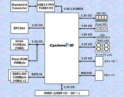 図1:「Cyclone III USB3.0 Board」のブロック図
