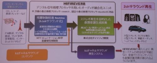 図1 「HIFIREVERB」の構成