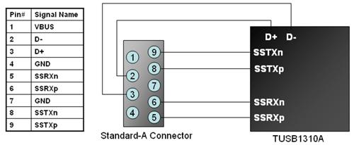 図1: PHYチップとStandard-Aコネクタの接続例