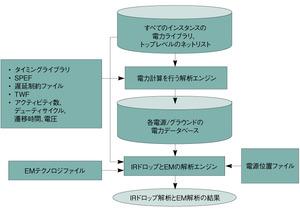 図1標準的な電力解析フロー