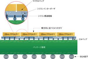 図1 SSIを構成する4つの技術