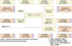 図2 IPの再利用の例(その2)