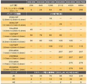 表1 「MachXO2」の品種と主な仕様