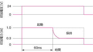 図1 節電回路利用時の電力波形