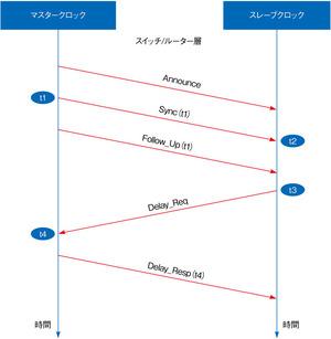 図1 IEEE 1588におけるマスター/スレーブ間のやりとり