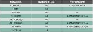 表1 無線通信インターフェースにおける安定度への要求