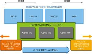 図1 NXP社の「Cortex-Mシリーズ」搭載マイコンが対象とする市場
