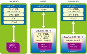 図1 rawNAND/eMMC/ClearNANDの構成