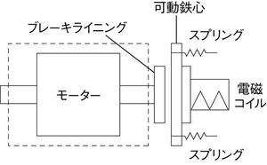 図1 電磁ブレーキの構造