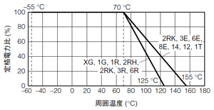 図4 負荷軽減曲線の例(提供:パナソニック エレクトロニックデバイス)