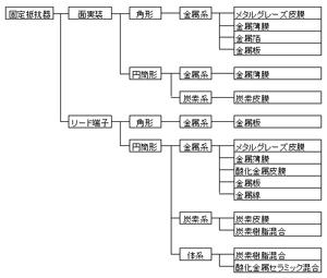 図5 抵抗の分類例(提供:KOA)