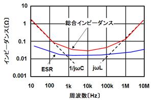 図9 インピーダンス特性の概念