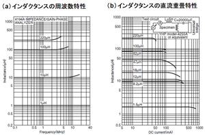 図12 インダクタンスの特性グラフの例(提供:TDK)