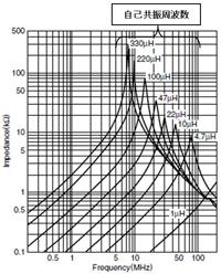 図13 インピーダンス特性の例(提供:TDK)