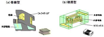 図14 コイルの構造(提供:村田製作所)