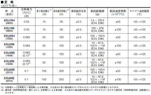 表2 抵抗製品の仕様例(提供:パナソニック エレクトロニックデバイス)