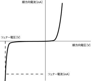 図2 ツェナーダイオードの電圧–電流特性(提供:ルネサスエレクトロニクス)