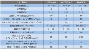 表1 電圧リファレンスICの比較