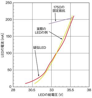 図2 疑似LEDの電圧ー電流特性