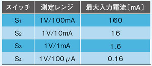 表1 各スイッチと測定レンジの関係