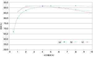 図5 POLコンバータの効率の例