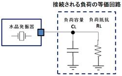 図10 水晶発振器の負荷の等価回路
