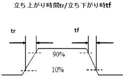 図11 立ち上がり時間/立ち下がり時間の定義の例