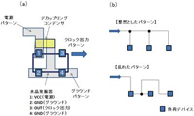 図12 実装パターンの例