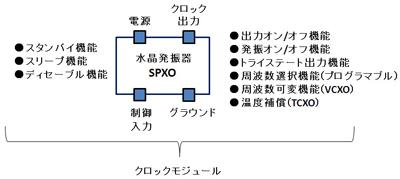 図13 水晶発振モジュールの代表的な機能