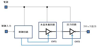 図14 制御機能の概念図