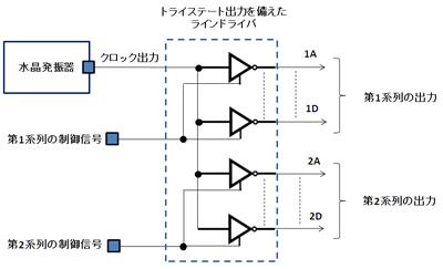 図15 多チャンネル出力の制御例