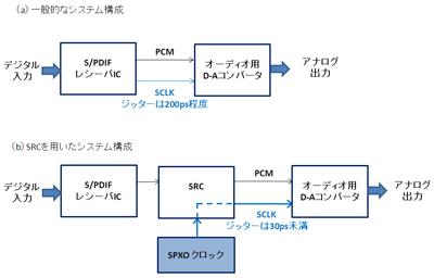 図16 オーディオ用D-Aコンバータ回路の構成例