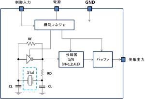 図6 水晶発振器の回路ブロック図