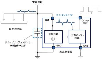 図8 水晶発振器の電源デカップリング