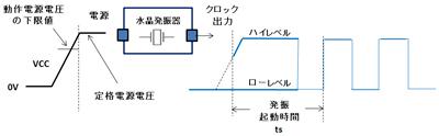 図9 供給電圧とクロック出力の遷移