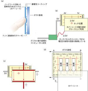 図1 抵抗膜方式タッチパネルの構造(提供:Elo TouchSystems社)