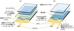 図2 タッチパネル機能を持つディスプレイの部品構成