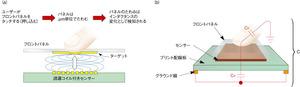 図4 「mTouch」におけるタッチ位置検知の仕組み
