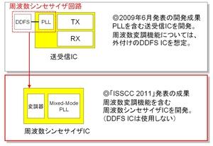 図1 東芝が開発した車載ミリ波レーダー用IC(提供:東芝)