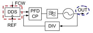 図2 現行のFMCW方式の周波数シンセサイザ回路(提供:東芝)