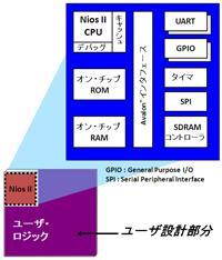 図1:ソフトコア・プロセッサNios II