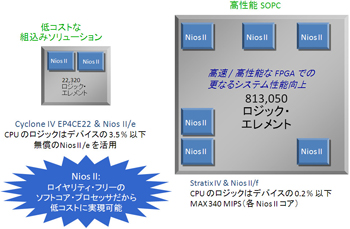 図2:FPGAでオリジナル マルチ・プロセッサ・システムを実現