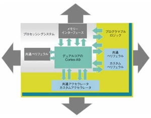 図1 「Zynq-7000ファミリ」の回路構成