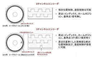 図1 エンコーダの方式
