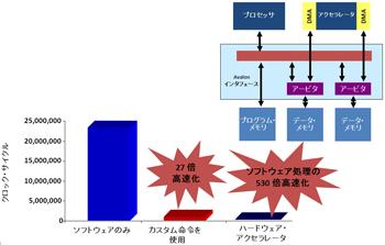 図3:C2Hアクセラレーション・コンパイラを用いてプロセッサと専用ハードを並列に動作