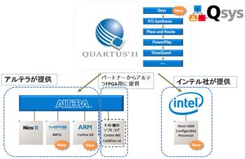 図4:Quartus IIで新たにサポートされるQsysとプロセッサコア